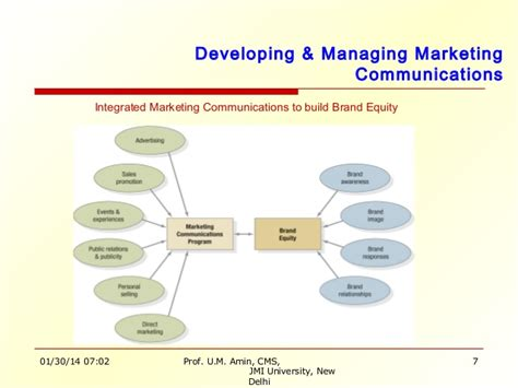 Integrated Marketing Communications By Totok Amin Soefijanto mm 15 10 120227144054 phpapp02
