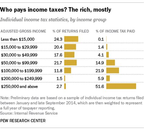 How To Make Tax Free Money Online - re percent of the total amount of individual inco page 7 aarp online community