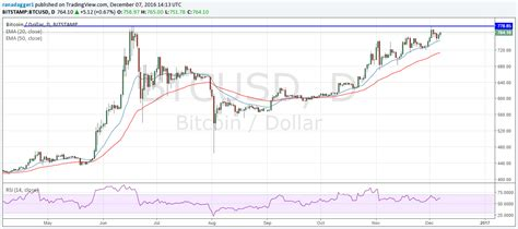 bitcoin usd chart bitcoin price forecasts could reach 2000 in 2017 saxo bank