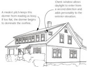Dormer Window Dimensions Design Dormers By Design