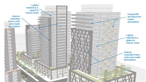 design guidelines for residential buildings is the city about to become a collection of high rise
