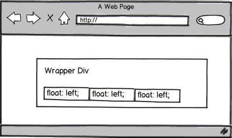 css div float css float описание свойства