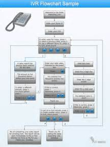 Call Flow Diagram Template by Conceptdraw Sles Computer And Networks Ivr Network