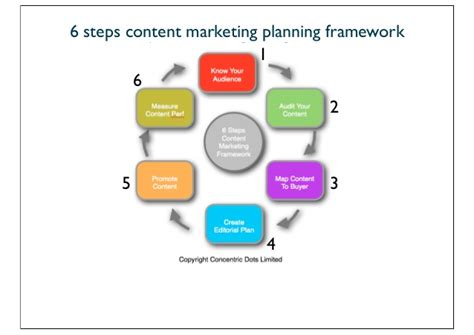 how to create a marketing plan 8 steps overview 6 steps to solid content marketing plan
