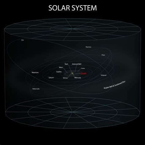L Solar System by Chiaro Oscuro L Universo Conosciuto Quello