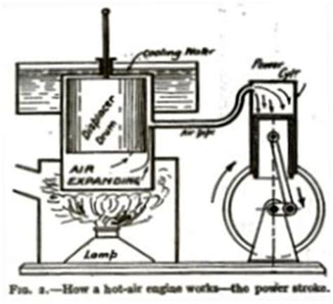 ericsson s caloric engine articles descriptive of the caloric ship ericsson and of trial excursion of january 12th 1853 taken from the daily journals of the city of new york classic reprint books model stirling air engine plan make vintage 1913