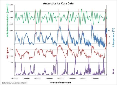 climate change new antarctic ice core data davies company dynamic climate is lesson of ice core records