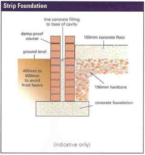 Types Of Home Foundations by A Guide To Foundations Of A House Home Extension