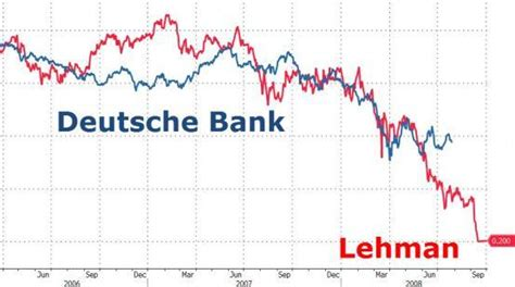 block account in deutsche bank banking restrictions earth changes and the pole shift