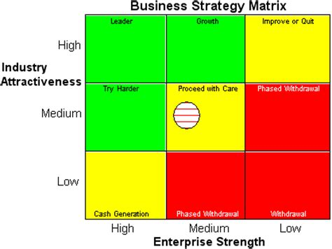 image gallery strategy matrix