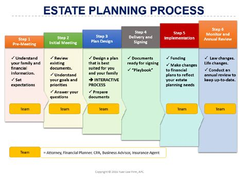 layout planning process our estate planning process