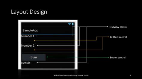 android layout namespace android app development using xamarin studio