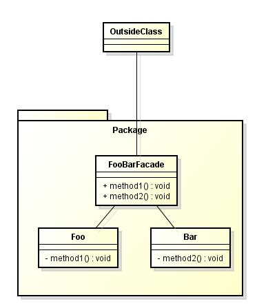 pattern java package java inside the package i must use the facade pattern