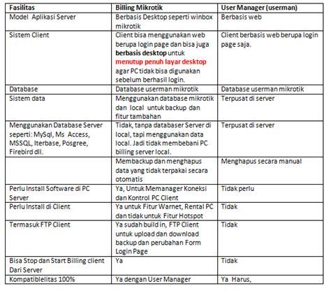 software billing warnet full version program billing warnet visual basic full version free