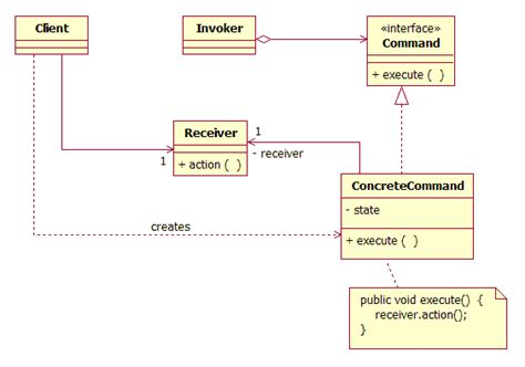 design pattern web service client given a scenario design a j2ee service using the business