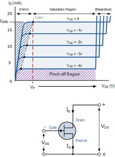 field effect transistor fet adalah basic electronic tutorials junction field effect transistor jfet