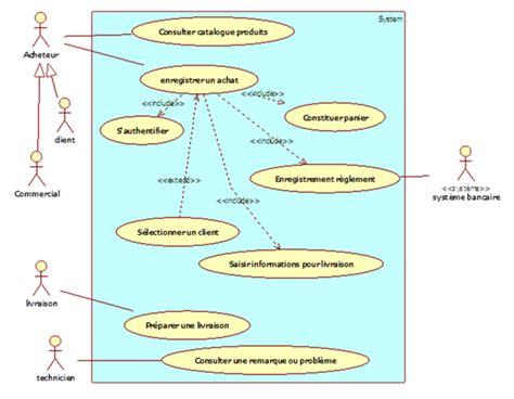 diagramme de cas d utilisation exercice corrigé pdf les relations st 233 r 233 otyp 233 es d 233 butez l analyse logicielle