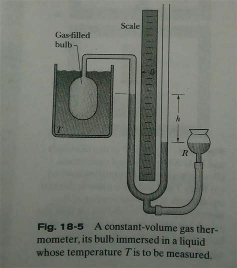 Termometer Gas by Thermodynamics Using The Constant Gas Volume Thermometer