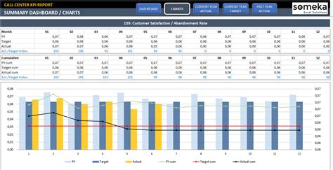 Call Center Operational Reports Excel Templates Call Center Kpi Dashboard Ready To Use Excel Template
