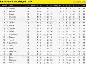hilo oficial premier league 2012 2013 1 de 66 en