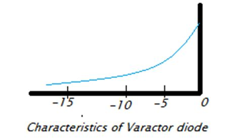 varactor diode and its application varactor diode features 28 images smtv3001 datasheet surface mount varactor diode dvh6731