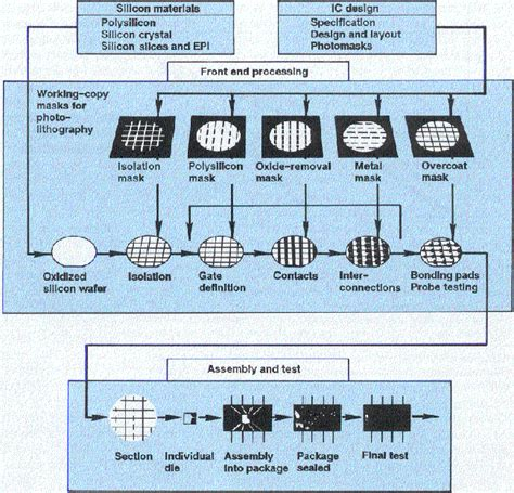 what material are integrated circuit made of what material is used to make a integrated circuit 28 images using an integrated knowledge