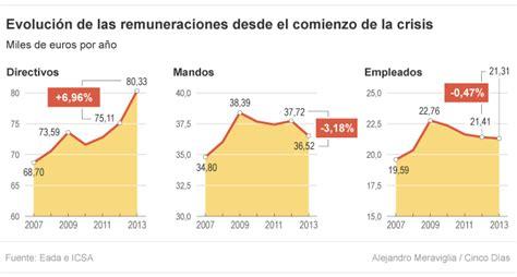 salarios de directivos de la udg 2016 espa 241 a va al colapso no a la recuperaci 243 n en off topic