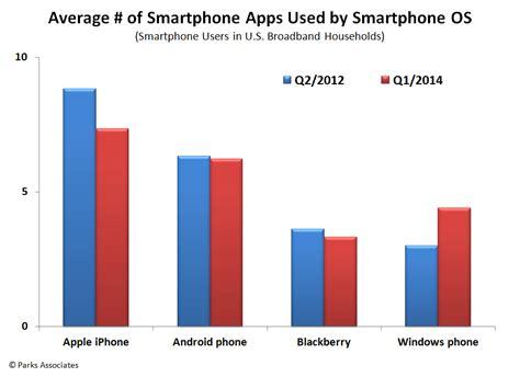 Consumer Segmentation    Mobile App Users