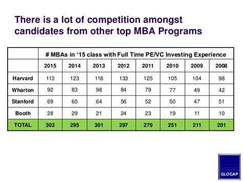 Best Mba Program For Equity Or Venture Capital 2014 mba guide to hiring in the equity venture