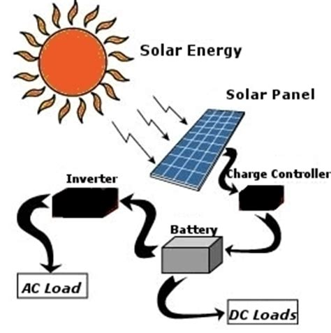 how to make solar power renewable sources of energy