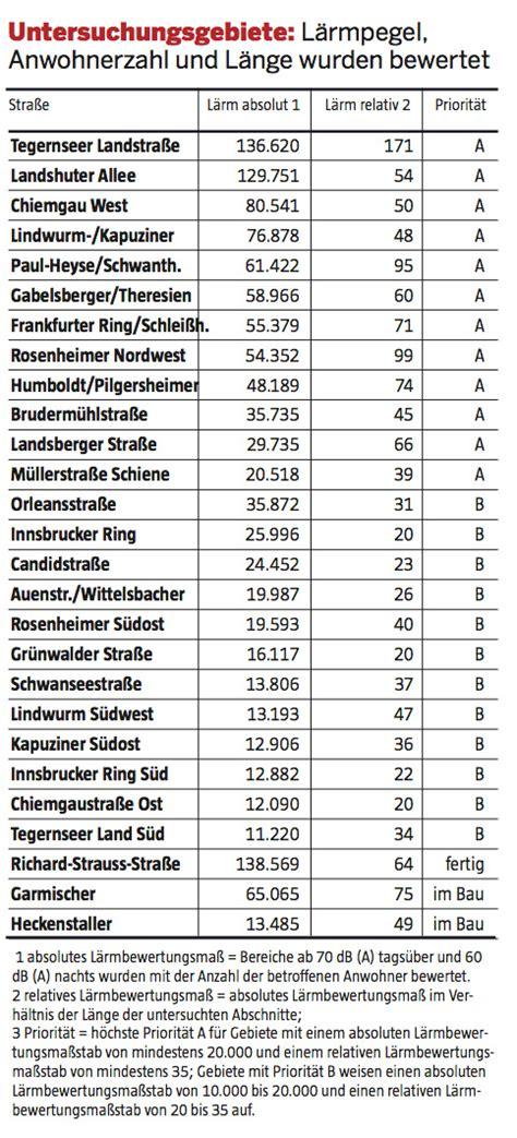 dezibel tabelle immobilienreport m 252 nchen laerm php