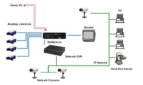 cctv security system security systems security systems types