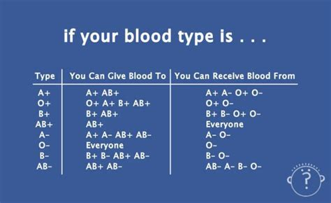 What Is Wrong When You Blood In Your Stool by If Your Blood Type Is