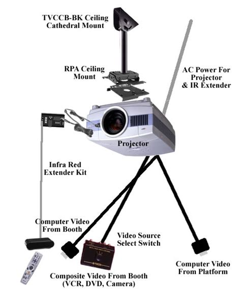 How To Install Projector Ceiling Mount by Projector Install Alectro Systems Inc