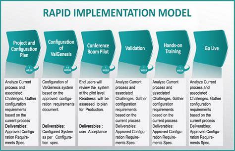 implementation methodology template implementation methodology template 28 images 19
