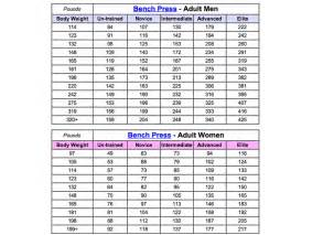 Average Bench Press By Weight And Age Pin Pyramid Bench Press Workout Chart Image Search Results