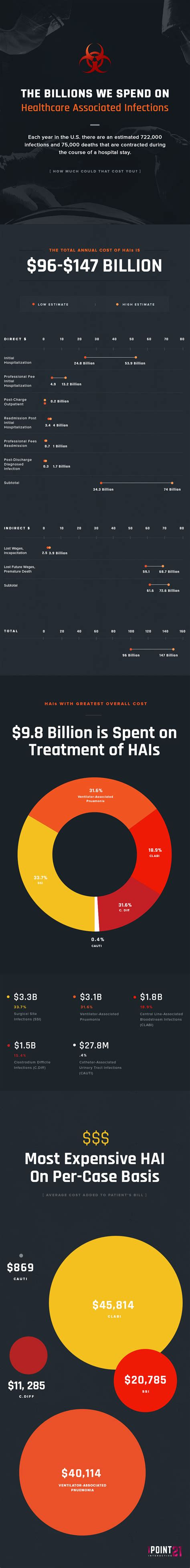 annual cost of a annual cost of healthcare associated infections hais