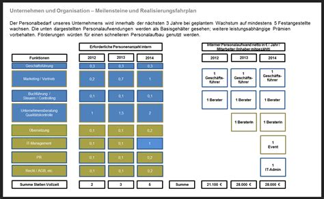 manpower forecasting template businessplan f 252 r startups unternehmen organisation