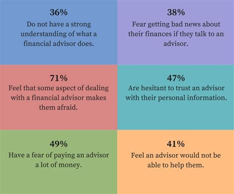 What Does a Financial Advisor Do?   Fee Only Financial Planners Long Island