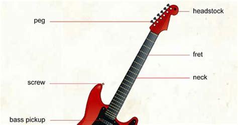 belajar kunci gitar berdiri what is you confuse