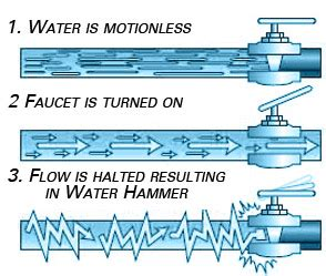 how to stop water hammer that banging plumbing noise