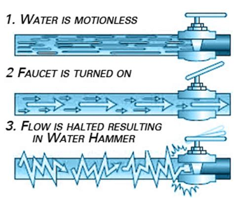 What Is A Water Hammer In Plumbing by Nail The Water Hammer Issue Simply Plumbing