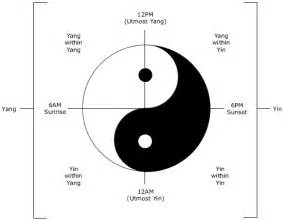 What Does The Yin Yang Symbolize Yin Amp Yang In Chinese Medicine