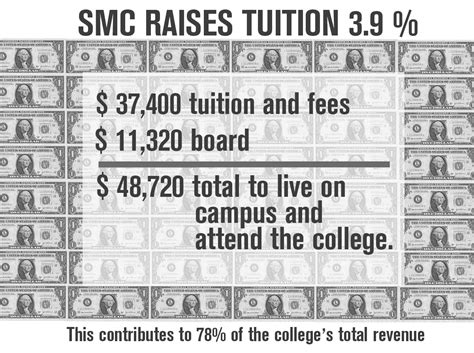 room and board costs smc raises tuition 3 9 percent the observer