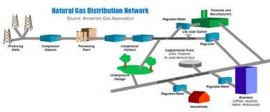 Fuel Distribution System Gas Pipeline Safety