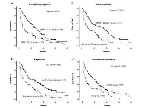 stage   hodgkins lymphoma life expectancy check