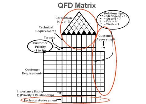 membuat qfd matrix diagram definition six sigma image collections