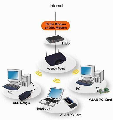Jaringan Wifi teknik komputer jaringan dan teknik informatika jaringan