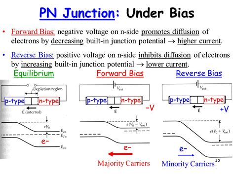 pn junction lab viva questions pn junction hyperphysics 28 images diodes pn junction diode experiment viva questions 28