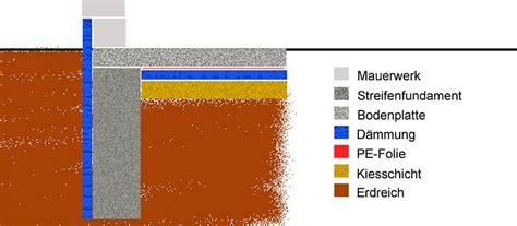 bodenplatte anbau kosten mit dem streifenfundament frostfrei gr 252 nden tipps bauen de